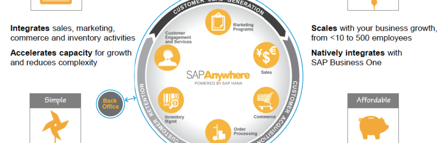 SAP Anywhere SMB